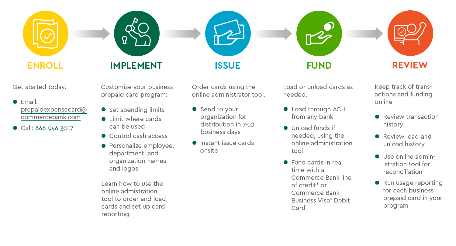Steps to set up Prepaid Expense Card account